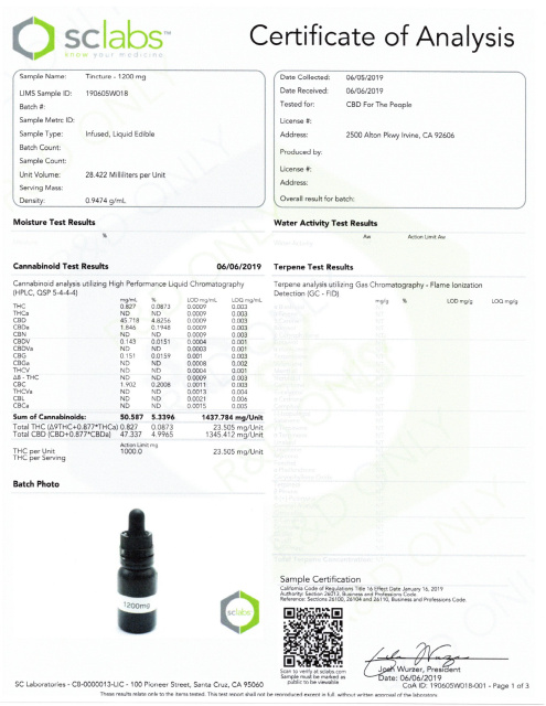 CBD for the People 1200mg Tincture